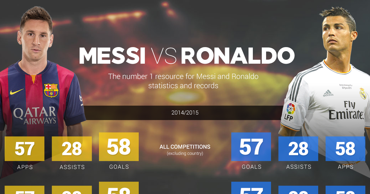 Кой има повече голове – Меси или Роналдо